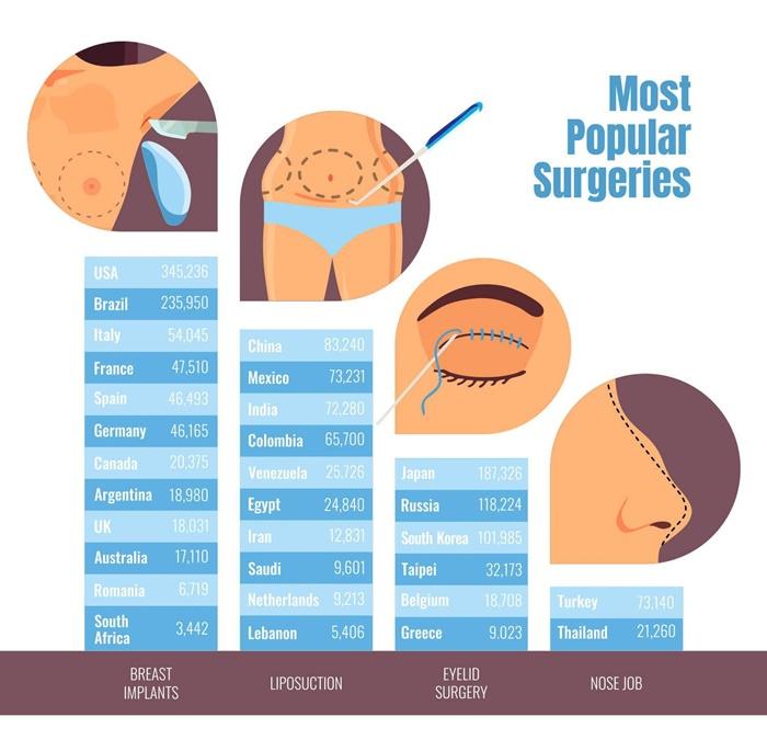 Most popular Surgeries